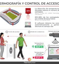 Termografía y control de accesos