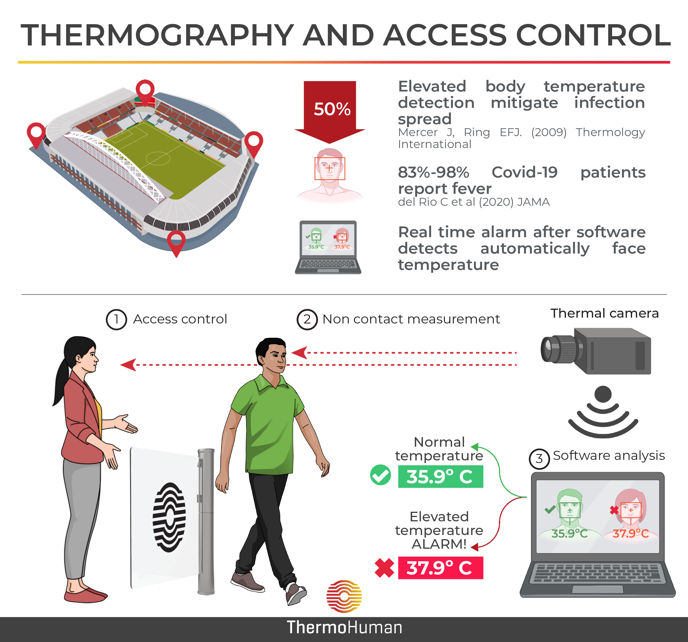 Thermography and access control