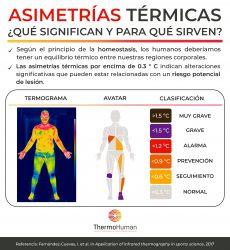 Asimetrías térmicas. ¿Qué significan y para qué sirven?