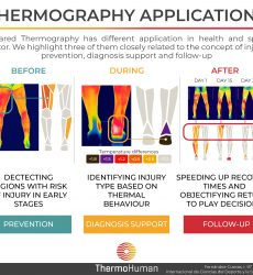 Thermography applications