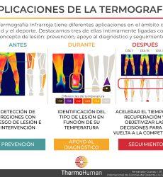 Aplicaciones de la termografía
