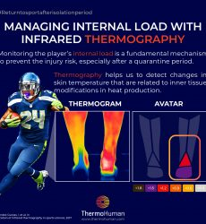 Managing internal load with infrared thermography