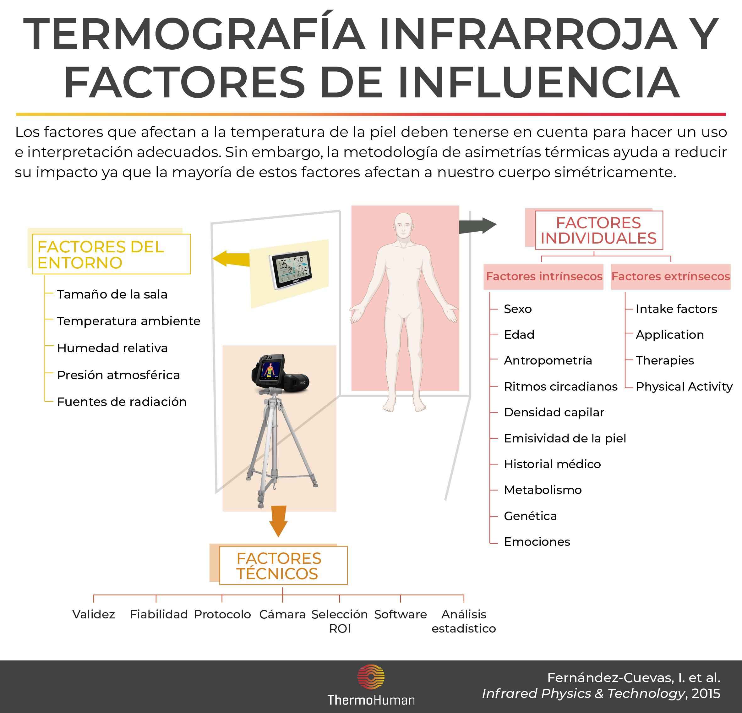 Termografía infrarroja y factores de influencia