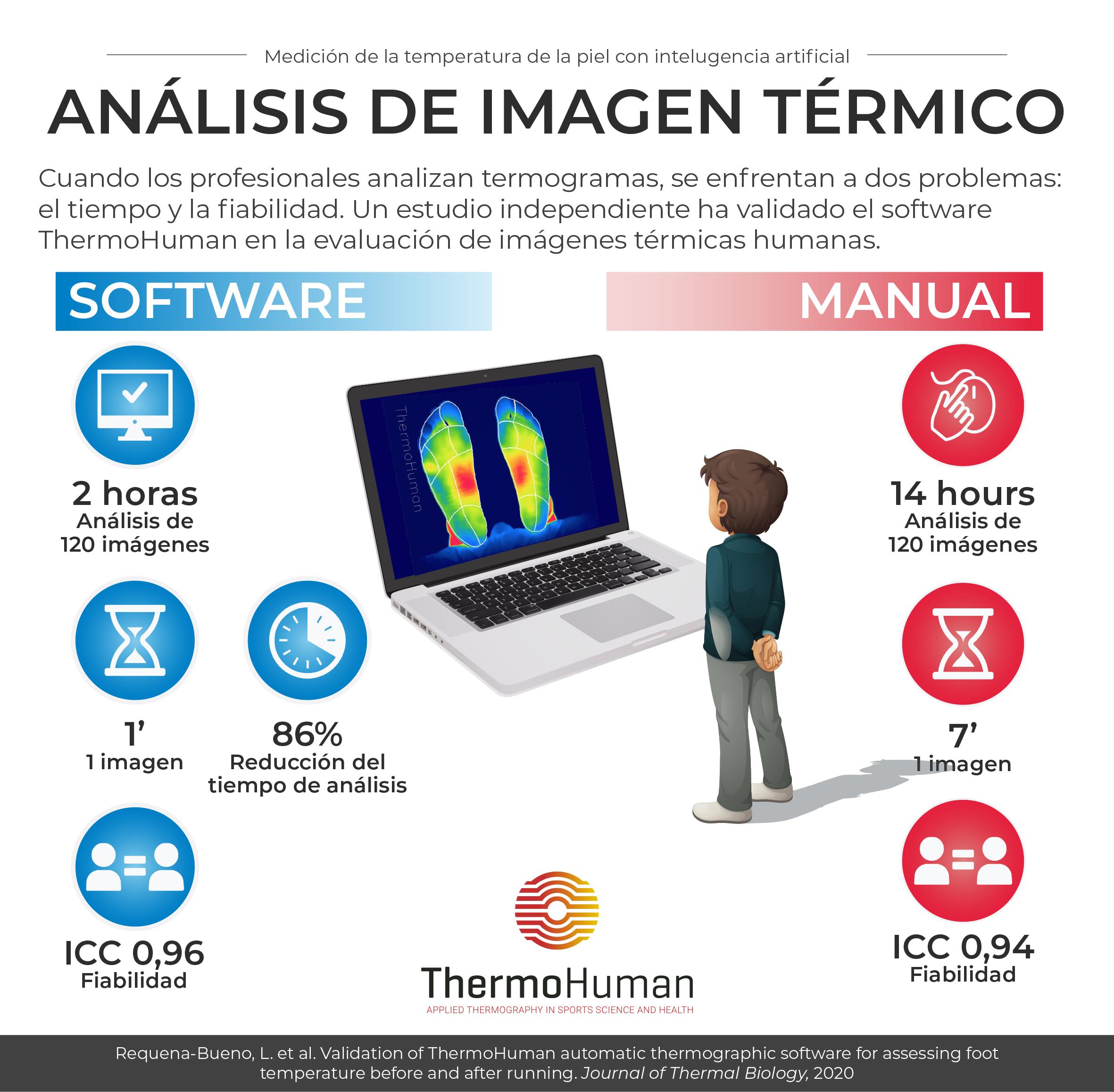 Análisis de termografía automático o manual