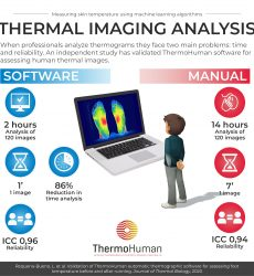 Automatic vs manual Thermography analysis