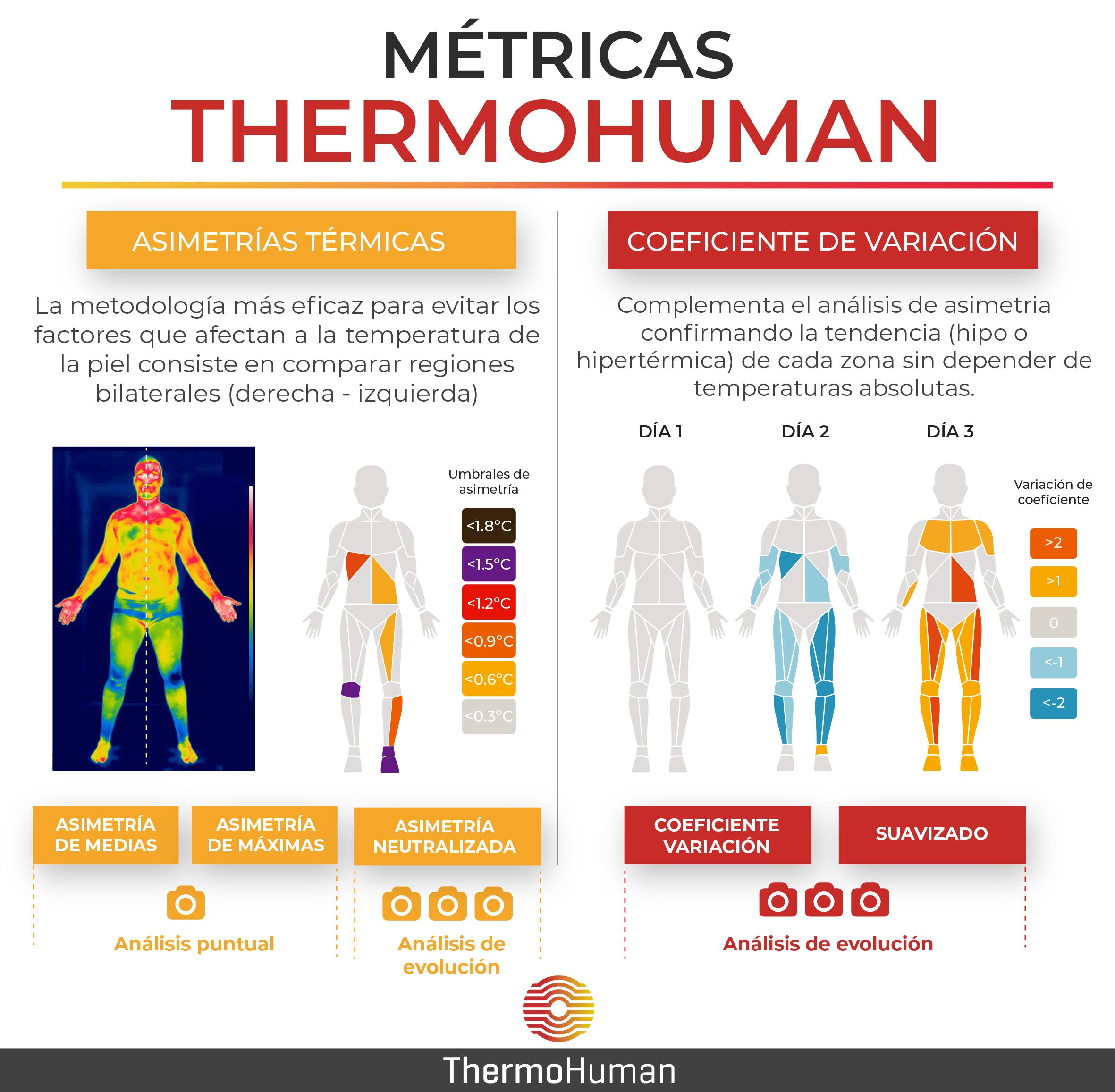 ¿Cómo puedo utilizar las métricas de ThermoHuman?