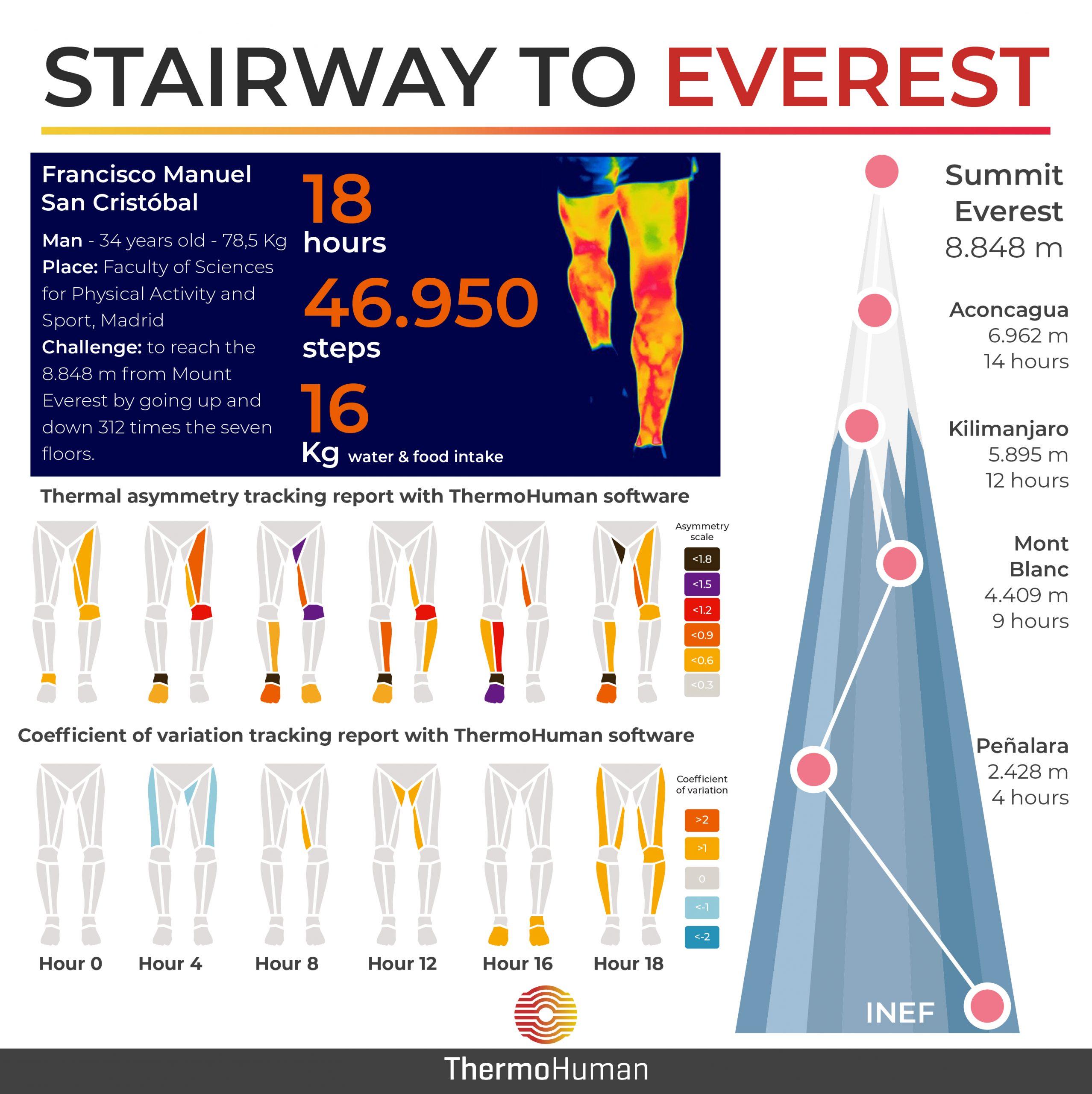 Stairway to Everest