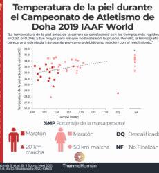 «Cuanto más frío, más rápido»: temperatura de la piel y rendimiento en atletas de élite