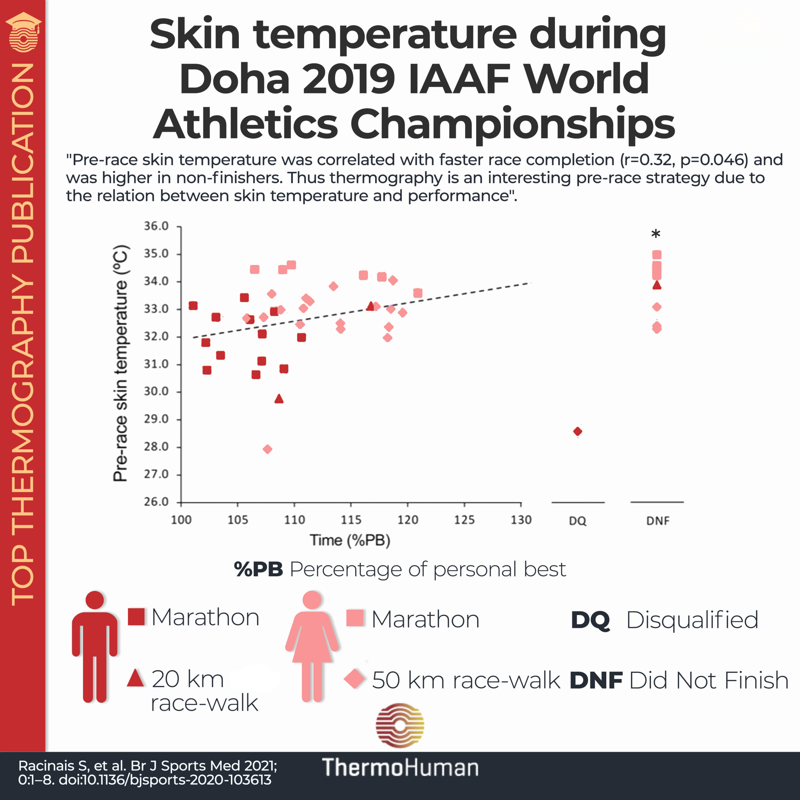 """The colder the faster"": skin temperature and performance in elite athletes"