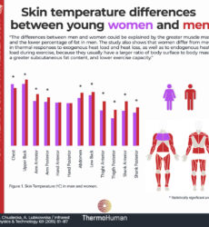 Skin temperature differences between men and women