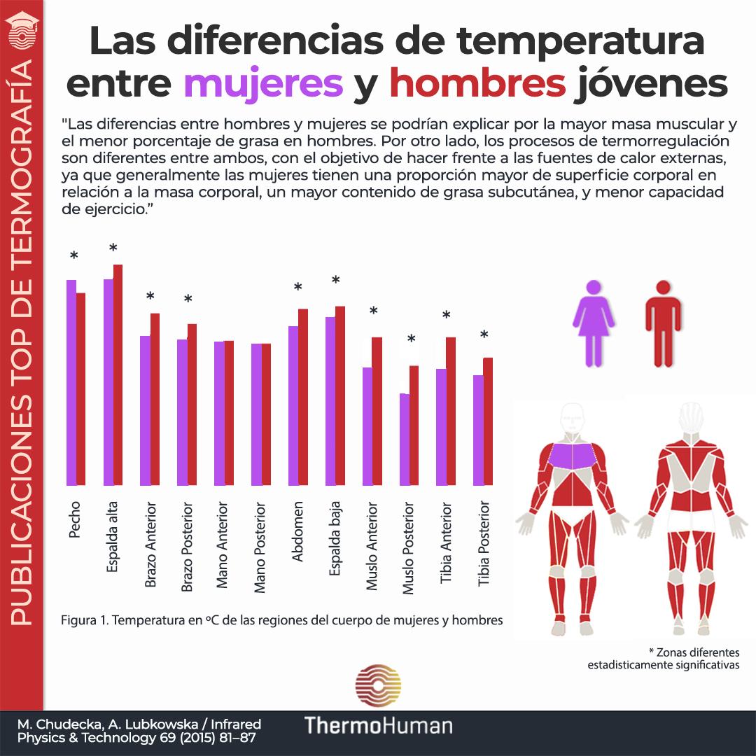 Diferencias en la temperatura de la piel entre hombres y mujeres