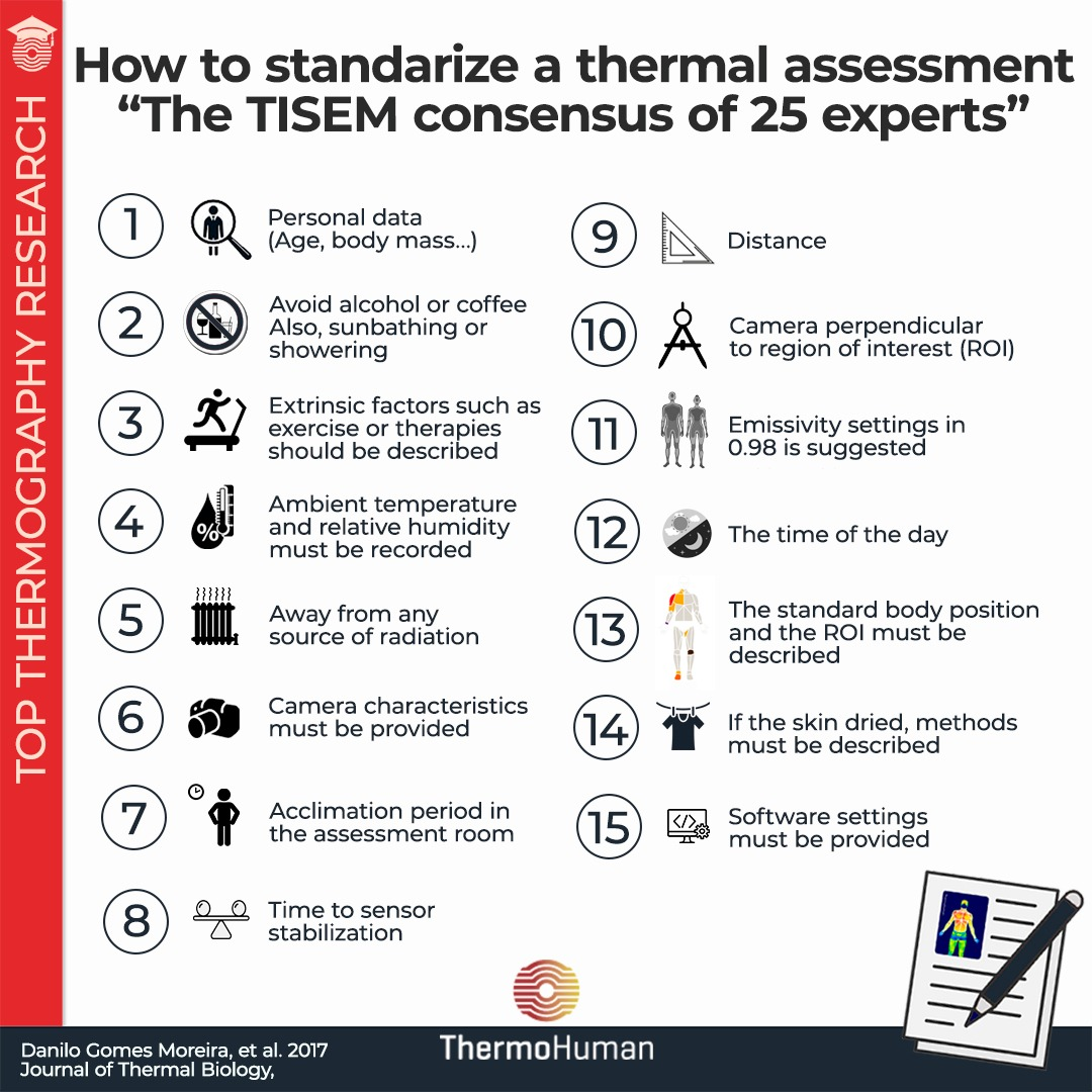 Thermography guidelines. TISEM consensus on human application