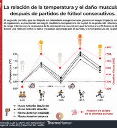 Correlación entre temperatura de la piel y daño muscular en jugadores de fútbol