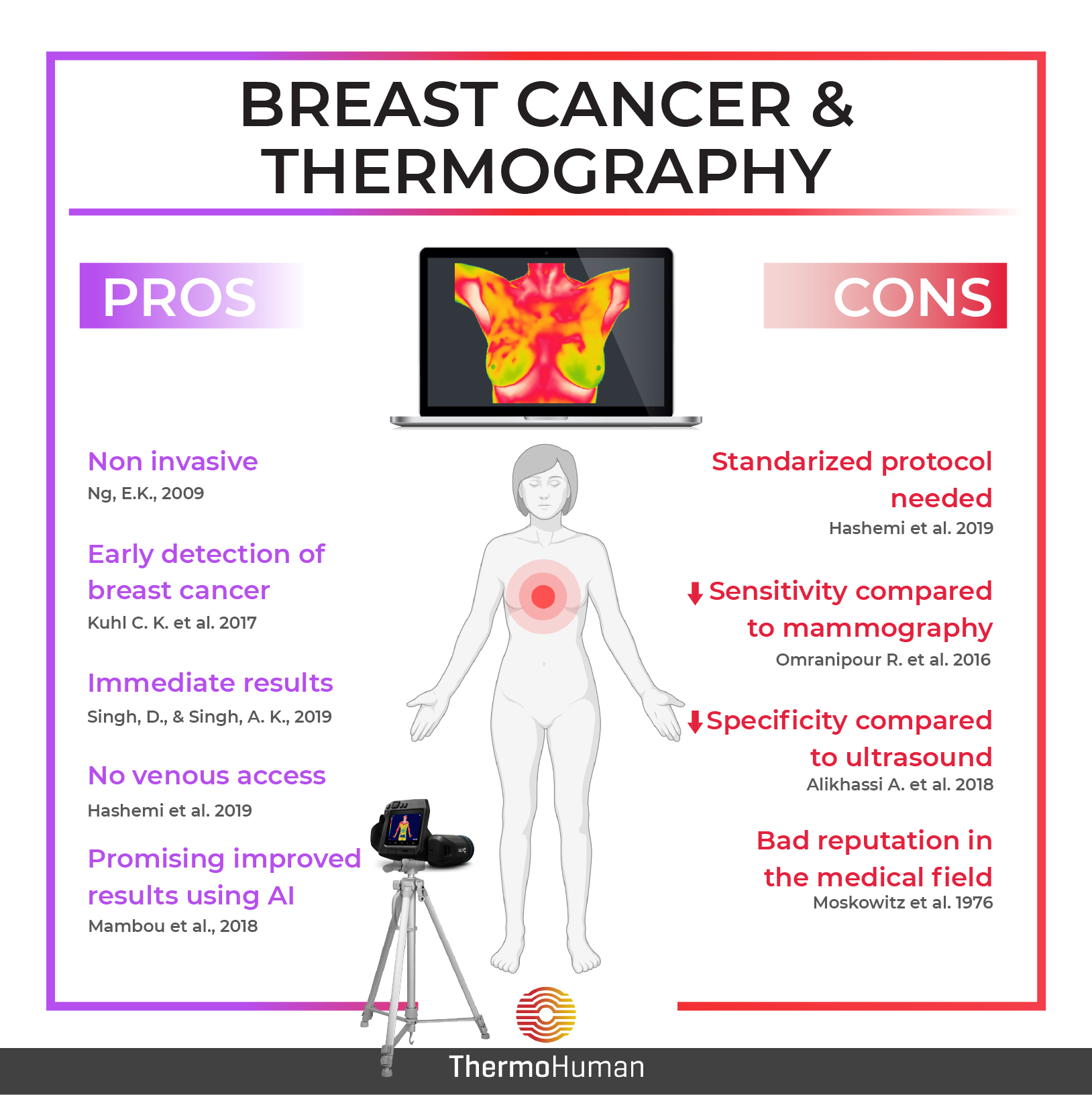 Infrared Thermography and Breast Cancer