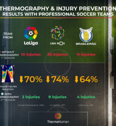 Injury reduction results using thermography in professional soccer teams