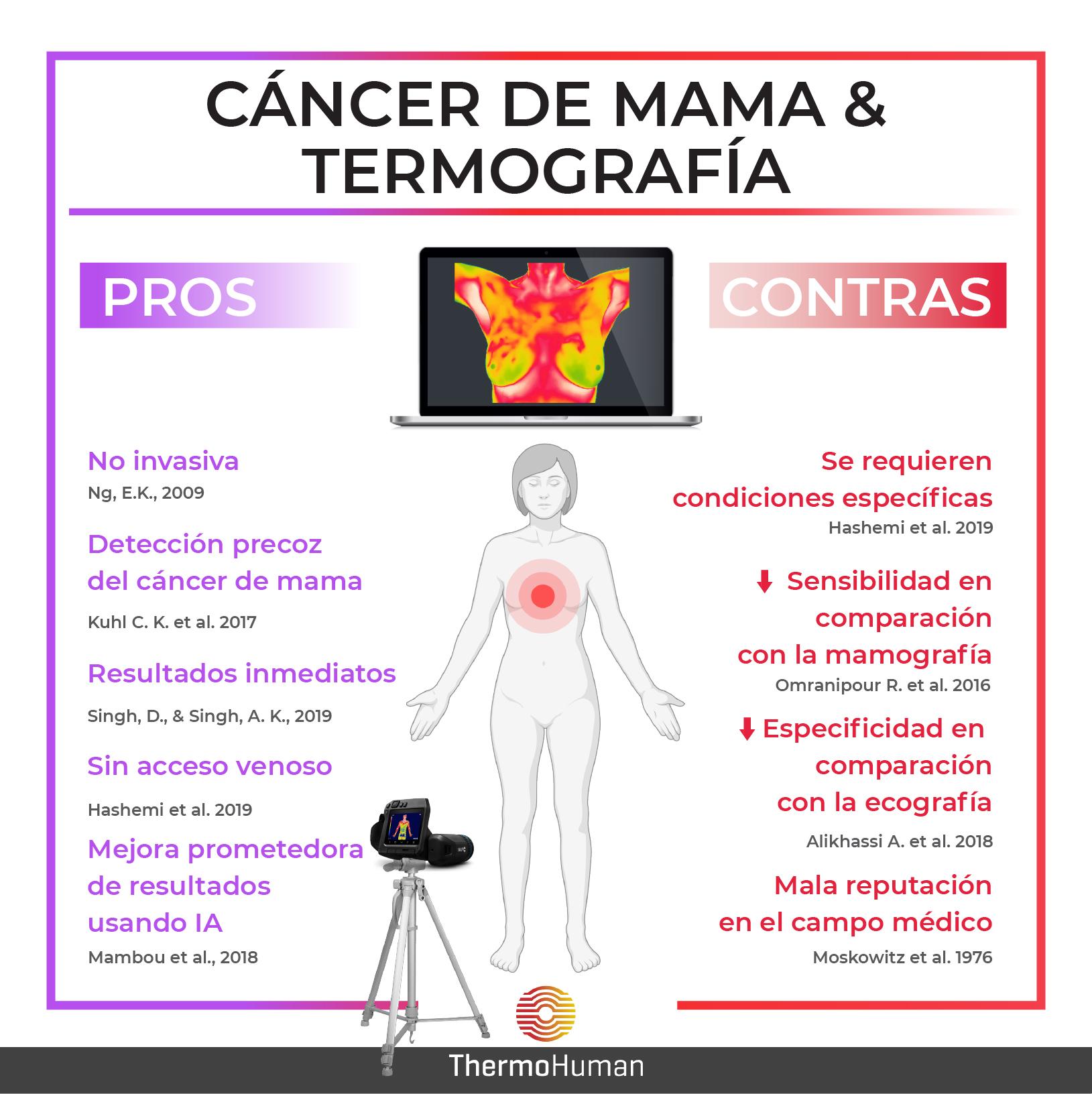 Termografía y cáncer de mama: pros y contras