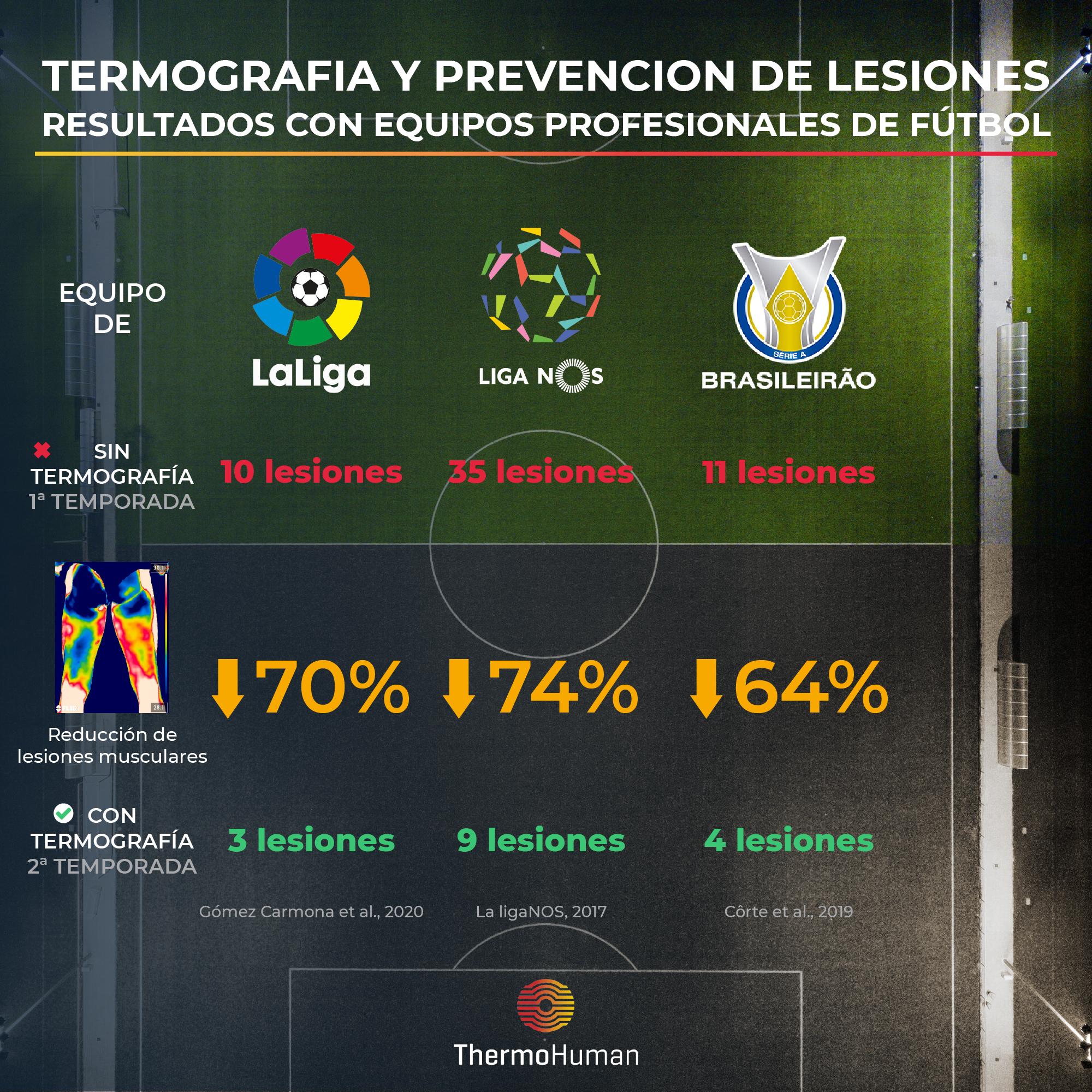 Resultados de reducción de lesiones usando termografía en equipos de fútbol profesionales