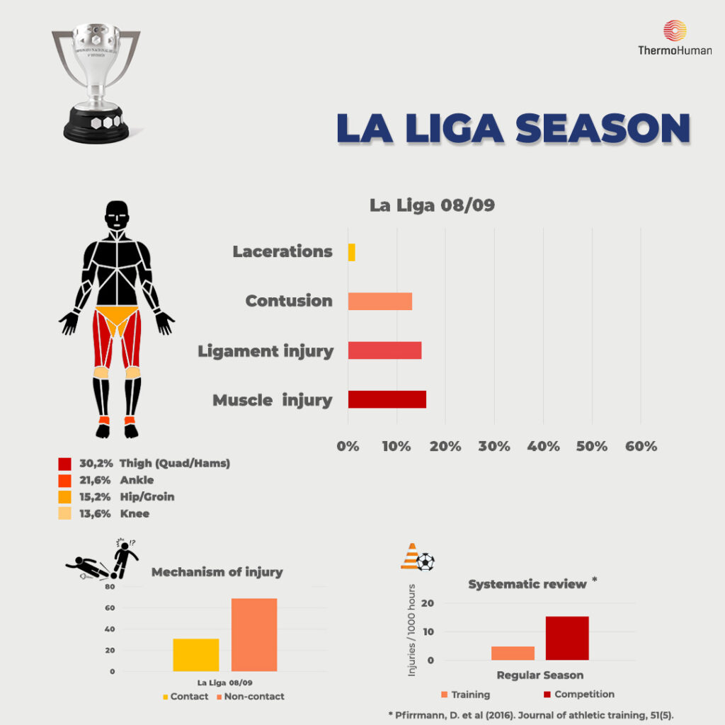 LaLiga ThermoHuman Statistics