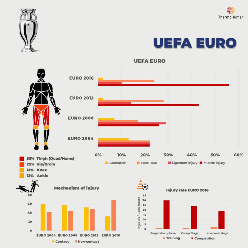 Uefa Euro Thermohuman Statistics