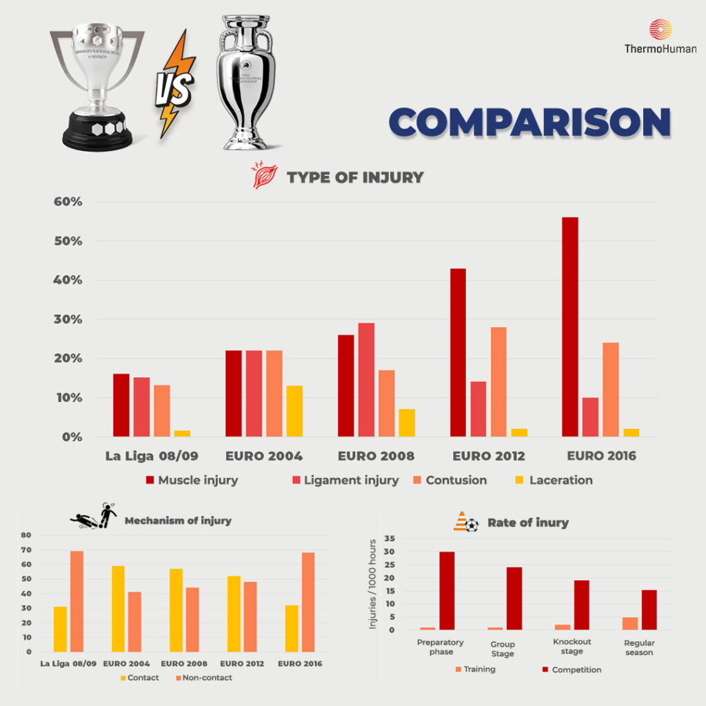 Comparison statistics ThermoHuman