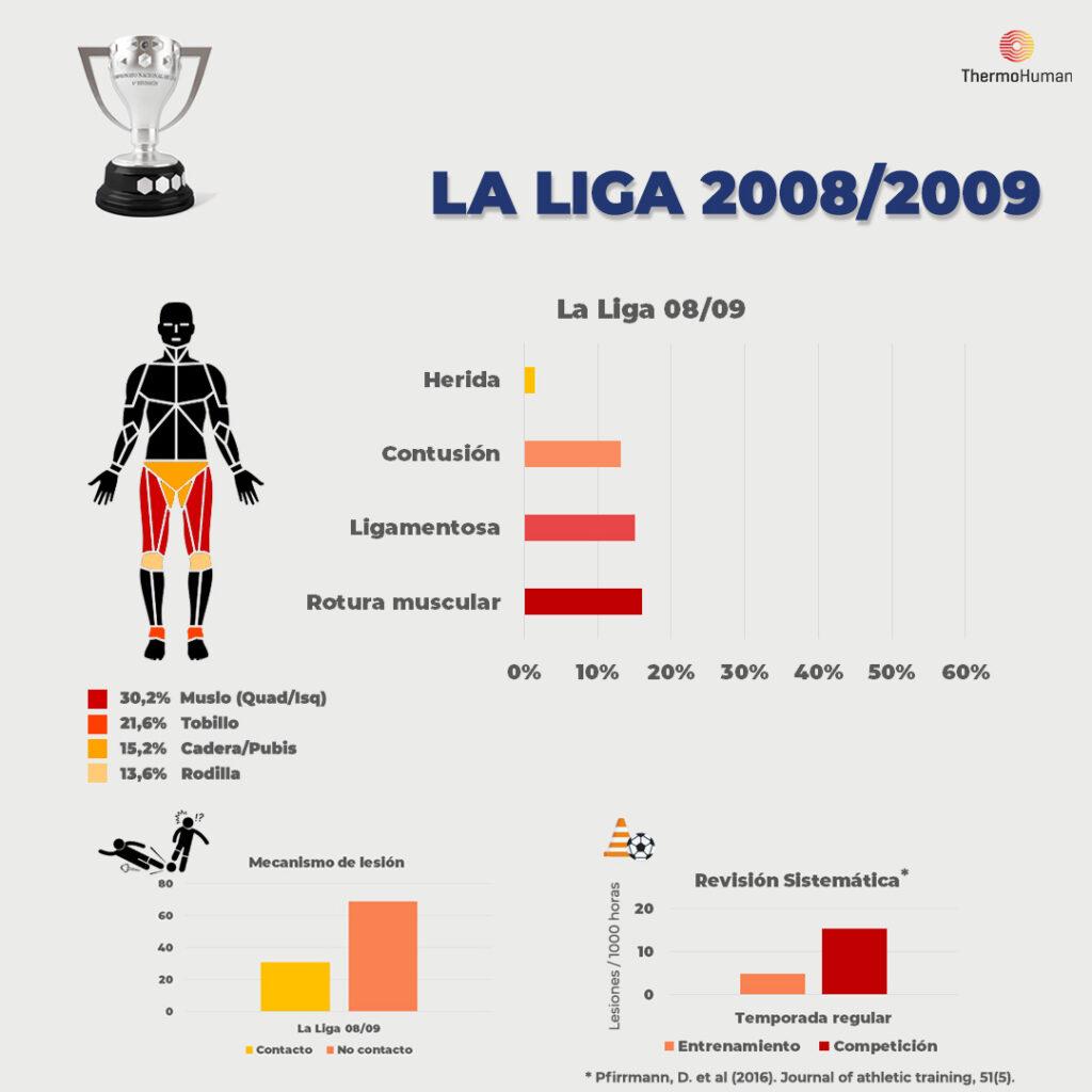 Estadísticas de La Liga ThermoHuman