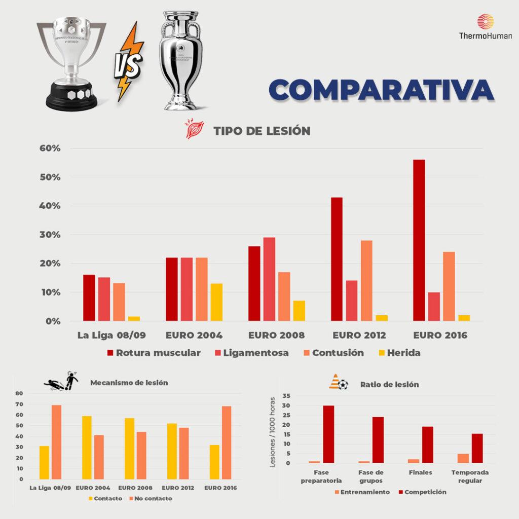 Comparativa entre ambas competiciones