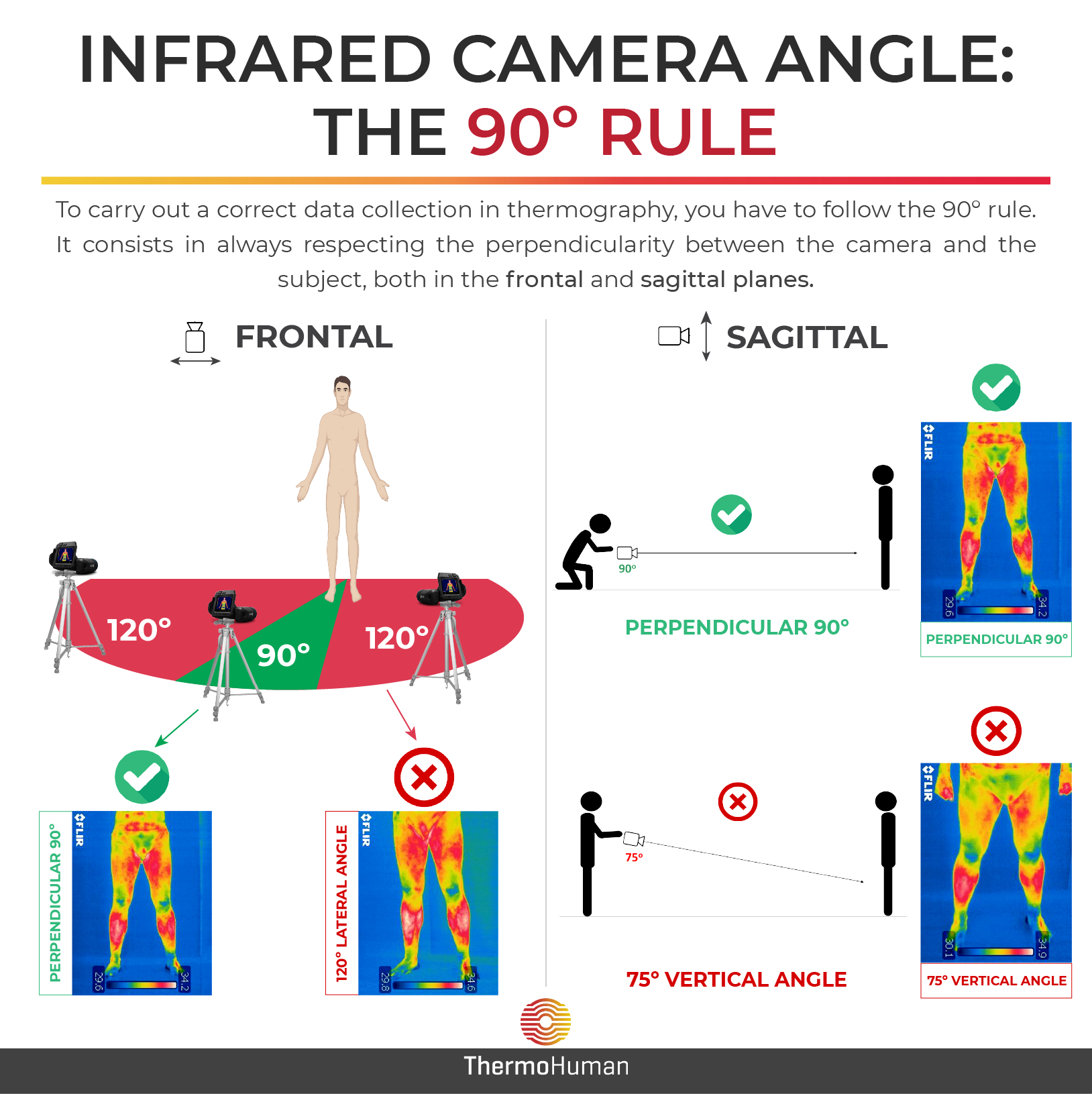 Infrared camera angle: the 90º rule
