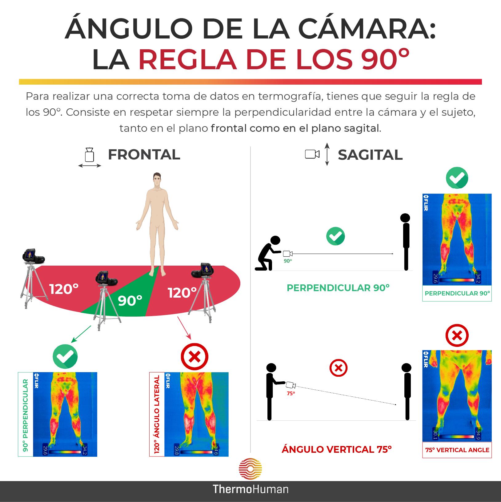 La angulación de la cámara termográfica: la regla de los 90º