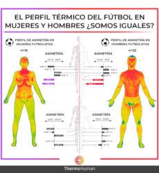 El perfil térmico del fútbol en mujeres y hombres. ¿Somos iguales?