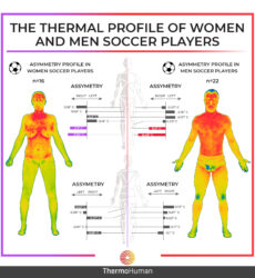 The thermal profile of women and men soccer players. Are we equal?