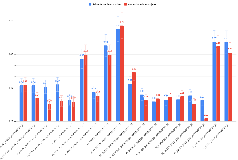 Gráfico sobre futbolistas femeninos y masculinos después del análisis termográfico, perfil termico futbol